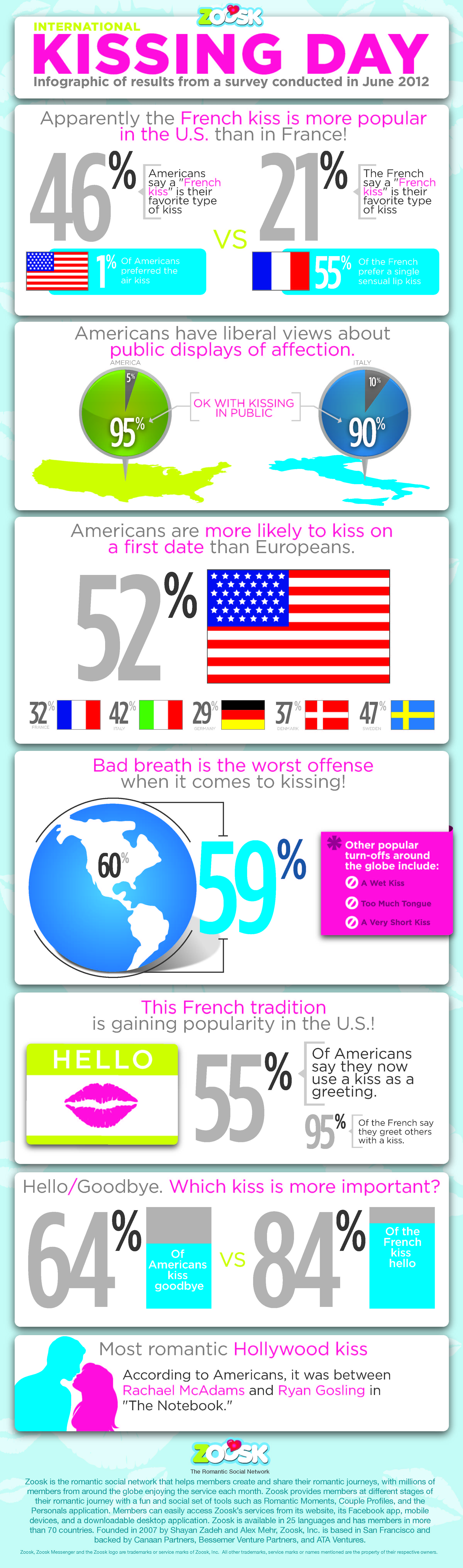 Zoosk International Kissing Day Survey Infographic