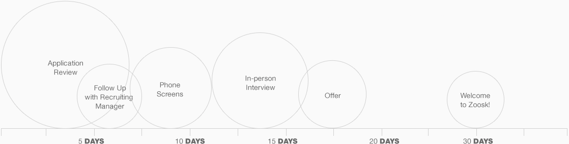 Expected Hiring Timeline